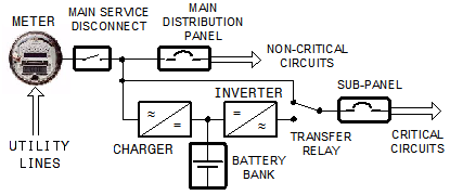 Battery backup generator