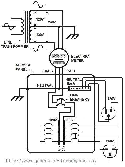 home electrical wiring diagram and installation basics rh generatorsforhomeuse us Meter Connection Diagram Electric Meter Base Installation Diagram