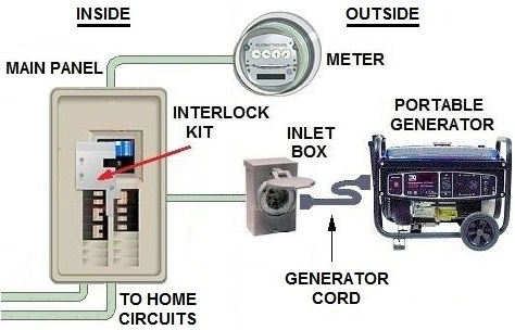 transfer switch options for portable generator Genset Wiring to House connecting generator to house wiring diagram