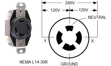 wiring of l14 30 connector 120 240v L5- 30P Receptacle Nema L6-20 vs L5-30 l5 30 plug wiring diagram