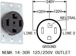 connecting portable generator to home wiring 4 prong and 3 prong newer homes have 4 prong 125 250v drier outlet nema 14 30r it provides a separate ground hole besides l1 l2 and n see diagram